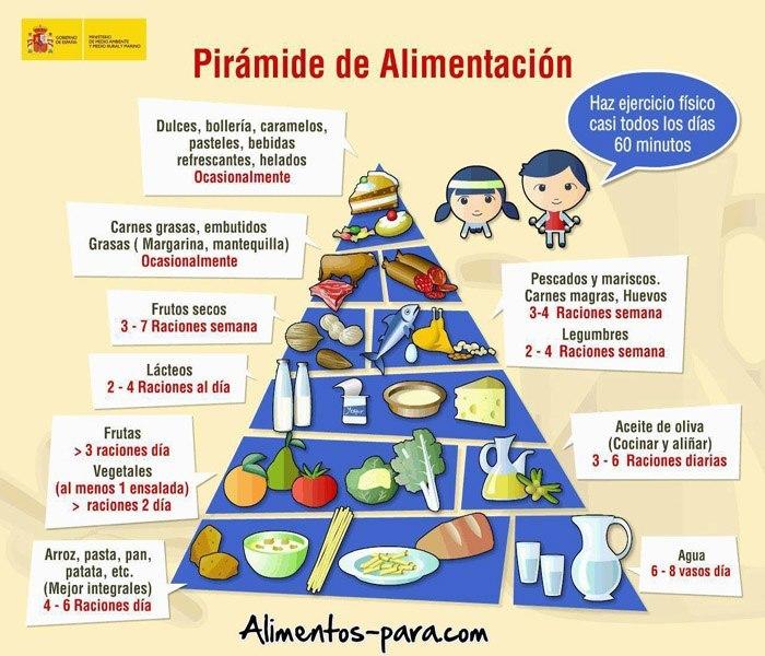 La pirámide alimentcia de los alimentos