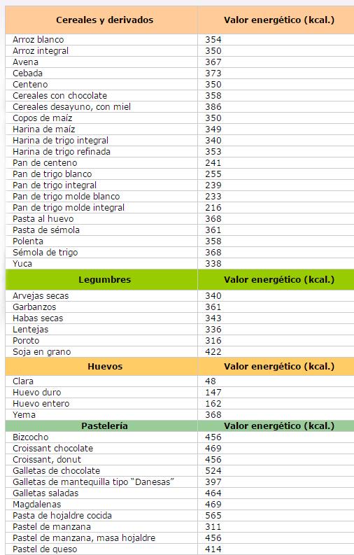 Alimentos y sus calorias tabla1