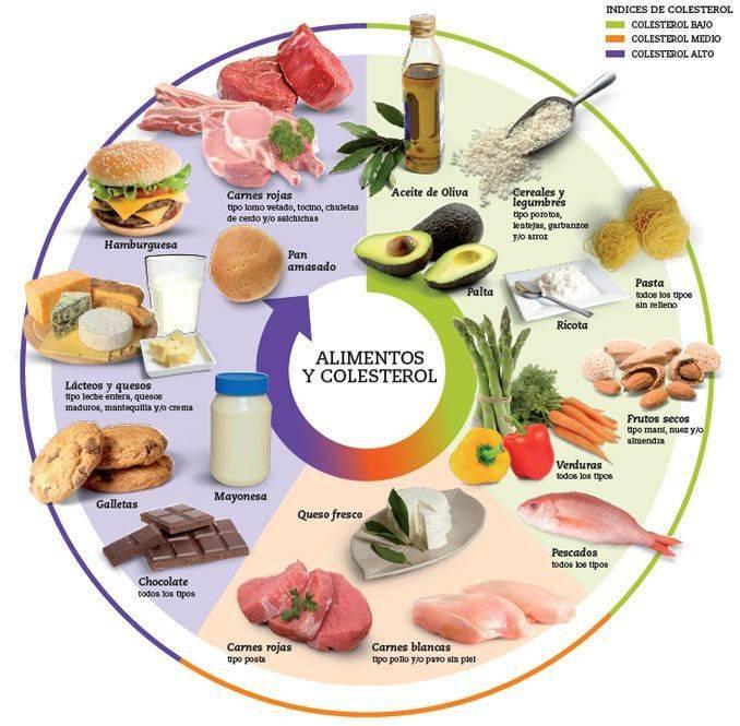 Mejores alimentos para el colesterol