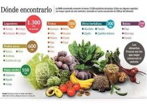 Alimentos Altos en Potasio