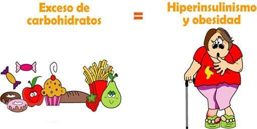dieta-libre-de-carbohidratos-y-azucares